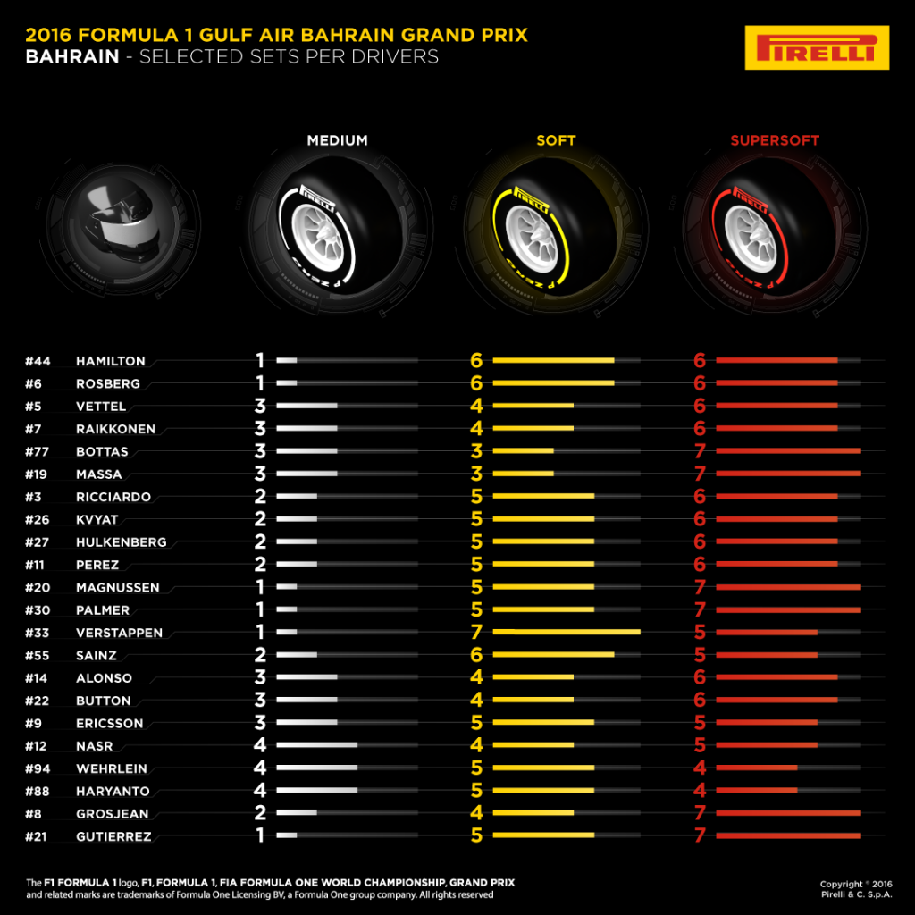 02-Bahrain-Selected-Sets-Per-Drivers-1k-EN